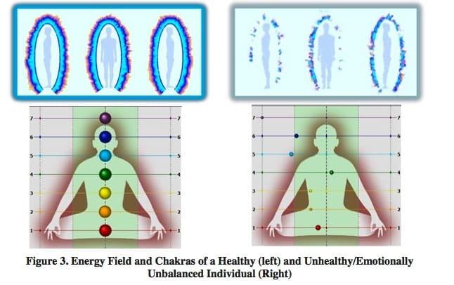 Chakra's in een lichaam in balans en in een lichaam in disbalans
