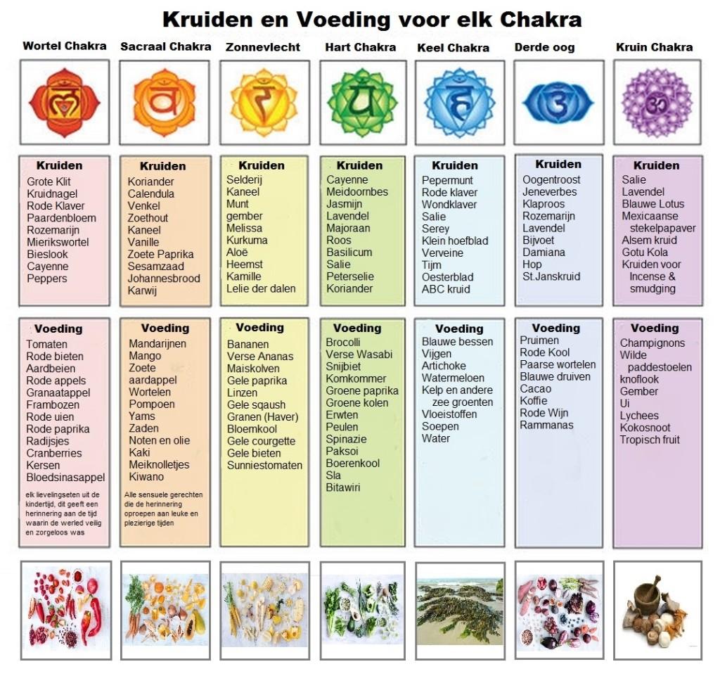 welke groente of kruiden horen bij welk chakra