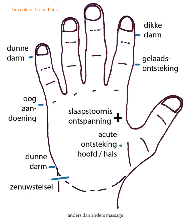 vingerpressuur bovenzijde linkerhand