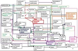 In het Westers medisch model staat het materiële wereldbeeld centraal