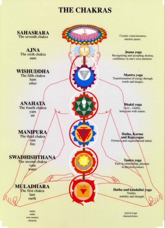 Kundalini energie via de chakra's